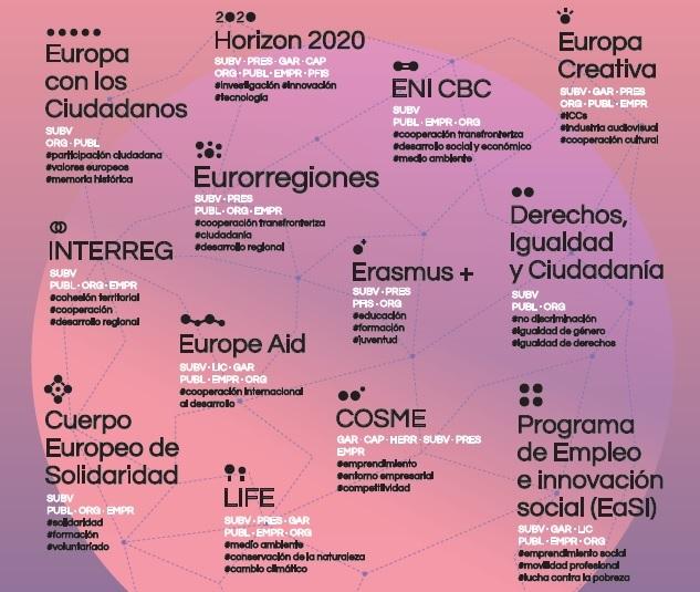 Oportunidades de financiación europea en el ámbito cultural